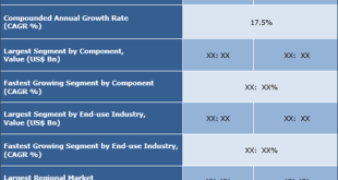 Oil & Gas Analytics Software Market