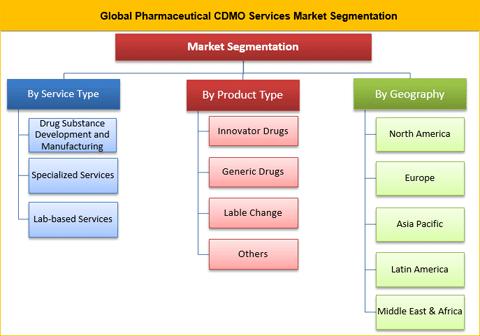 Pharmaceutical CDMO Services Market
