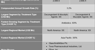 Sinusitis Treatment Drugs Market