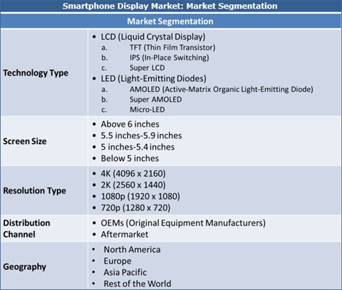 Smartphone Displays Market: AMOLED and MicroLED; The Future Of Smartphone Displays - Credence Research