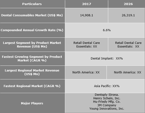 Dental Consumables Market Is Expected To Reach US$ 26,319.1 Mn By 2026 - Credence Research