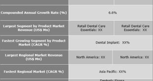 Dental Consumables Market