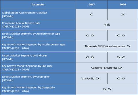 MEMS Accelerometers Market