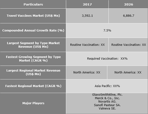Travel Vaccines Market Is Expected To Reach US$ 6,886.7 Mn By 2026 - Credence Research