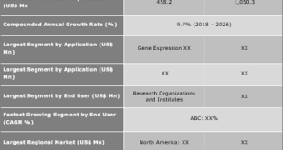 cDNA And oDNA Microchips Market