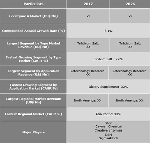 Coenzyme A Market To Progress At 8.1% CAGR - Credence Research
