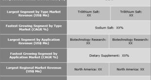 Coenzyme A Market