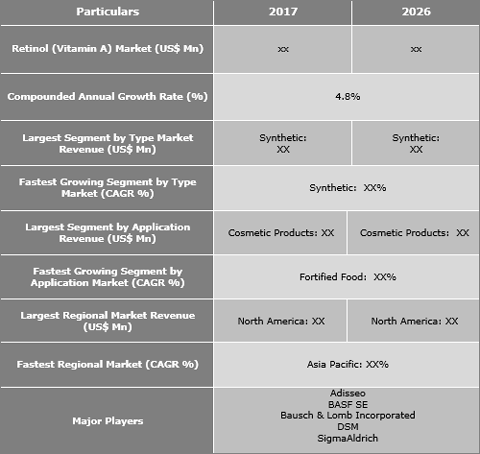 Retinol (Vitamin A) Market Is Expected To Grow At A Steady Pace With A 4.8% CAGR - Credence Research