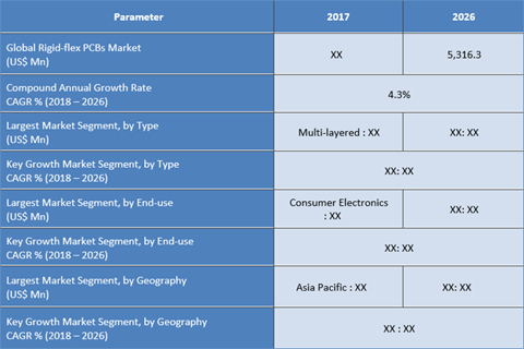 Rigid-flex Printed Circuit Boards (PCBs) Market Set To Reach The Market Value Of US$ 5,316.3 Mn In 2026 And Expected To Grow With CAGR Of 4.3% Across The Forecast Period From 2018 To 2026 - Credence Research