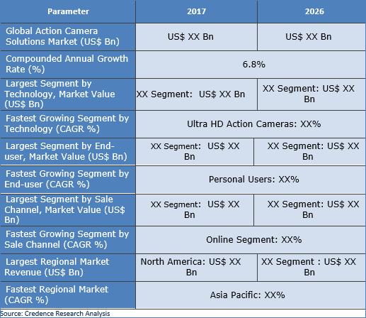 Action Cameras Market