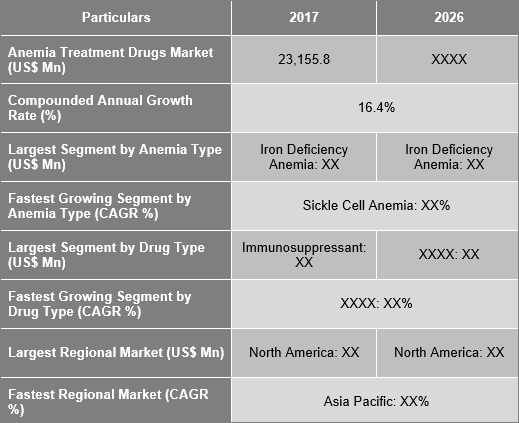 Anemia Treatment Drugs Market Is Expected To Grow At A CAGR Of 16.4% During The Forecast Period 2018 - 2026 - Credence Research