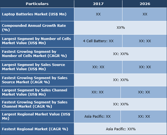 Laptop Batteries Market: Revival in Laptop PC Sales to Drive the Industry - Credence Research