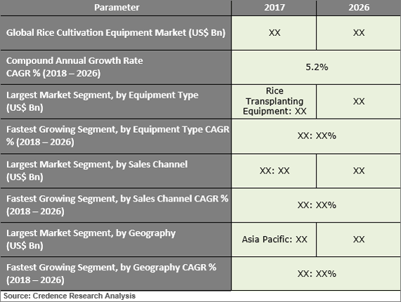 Rice Cultivation Equipment Market to Grow at 5.2% CAGR between 2018 and 2026 - Credence Research