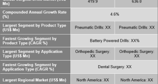 Surgical Drills Market