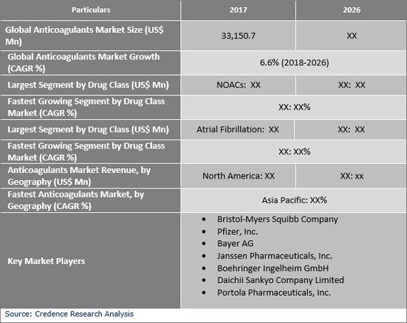 Anticoagulants Market
