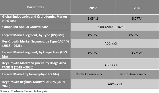 Endodontics And Orthodontics Market