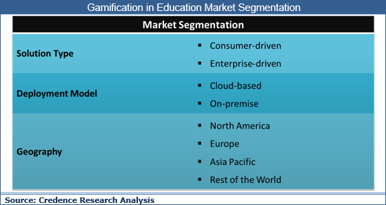 Gamification in Education Market: Rapidly Growing Adoption Of Gamification To Transform The Education Sector - Credence Research