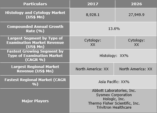 Histology And Cytology Market