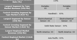Hydrogen Breath Test Analyzer Market