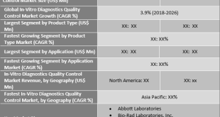 In-Vitro Diagnostics Quality Control Market