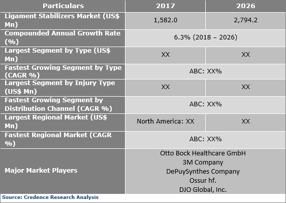 Ligament Stabilizers Market Expected to Reach US$ 2,794.2 Mn by 2026 - Credence Research