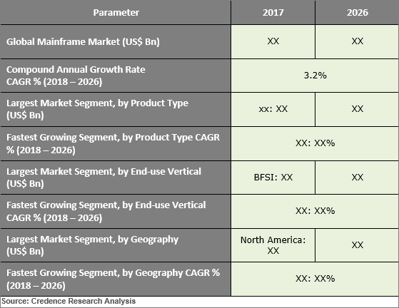 Mainframe Market to Grow at 3.2% CAGR between 2018 and 2026 - Credence Research