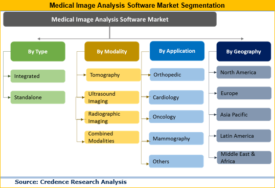 Medical Image Analysis Software Market