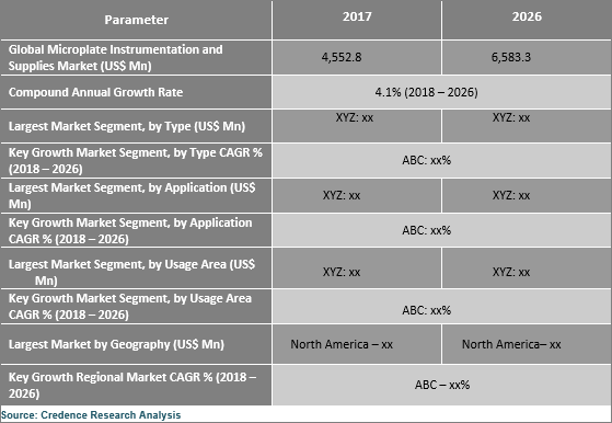 Microplate Instrumentation And Supplies Market Expected To Reach US$ 6.58 Bn By 2026 - Credence Research