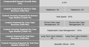 Offsite Medical Case Management Market