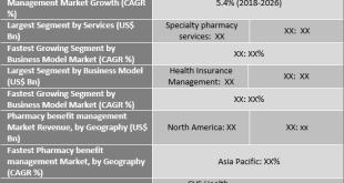 Pharmacy Benefit Management Market
