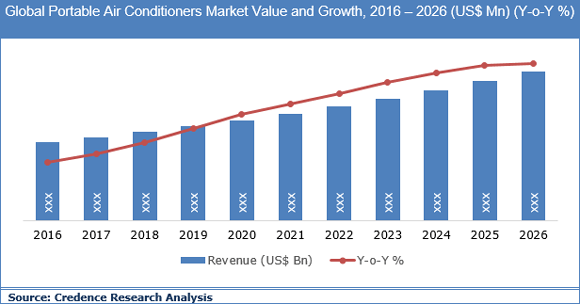 Portable Air Conditioners Market