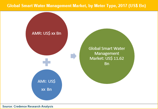 Smart Water Management Market