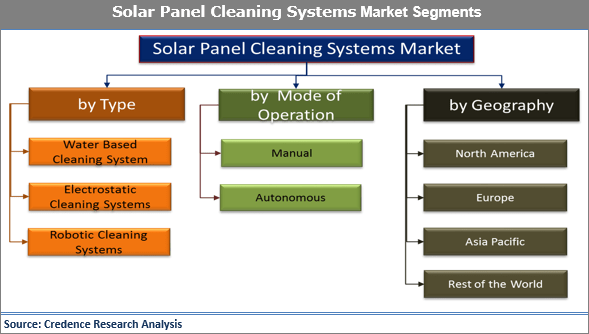 Solar Panel Cleaning Machines Market: Tremendous Growth in Solar Energy Generation is All Set to Lift The Industry to New Heights - Credence Research