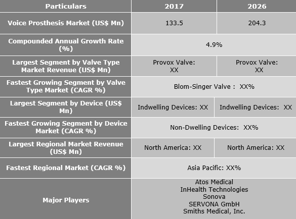 Voice Prosthesis Market Is Expected To Reach US$ 204.3 Mn by 2026 - Credence Research