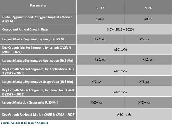 Zygomatic and Pterygoid Implants Market Expected to Reach US$ 408.5 Mn by 2026 - Credence Research