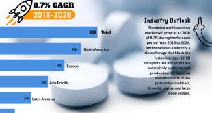 Antihistamines Market