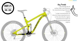 Bicycle Frames Market
