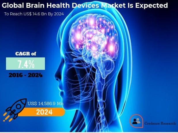 Brain Health Devices Market