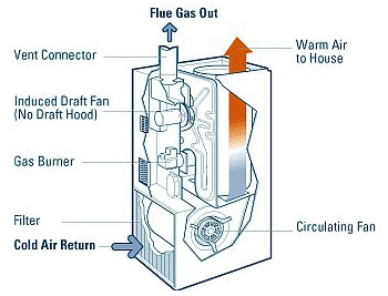 Mobile Home Air Conditioners Furnaces And Swamp Coolers