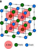 copper-nanoparticles