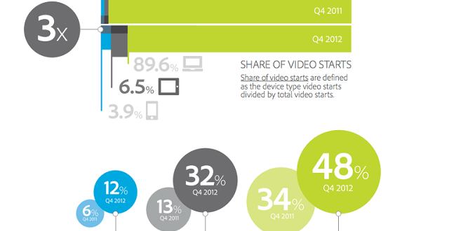 Mobile-Video-Views