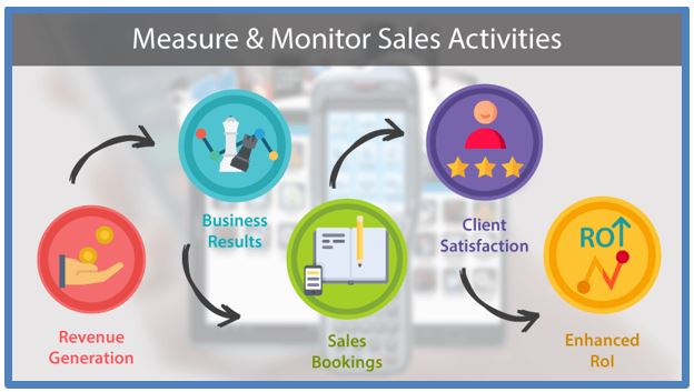 What gets measured, gets managed\u0027 \u2013 The Mantra behind Sales Tracking - sales tracker software