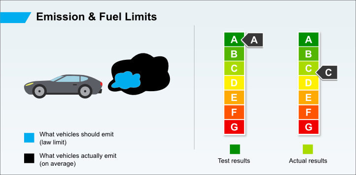 Emission and fuel limits