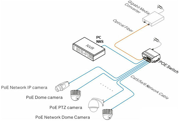 ip camera poe ethernet wire diagram