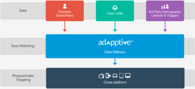 Red Fox Media launches programmatic ad platform AdAppTive