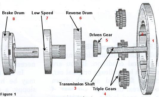 Ford Model T Engine Diagram car block wiring diagram