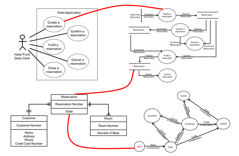 diagrams erd state transition diagrams data flow diagrams dfd