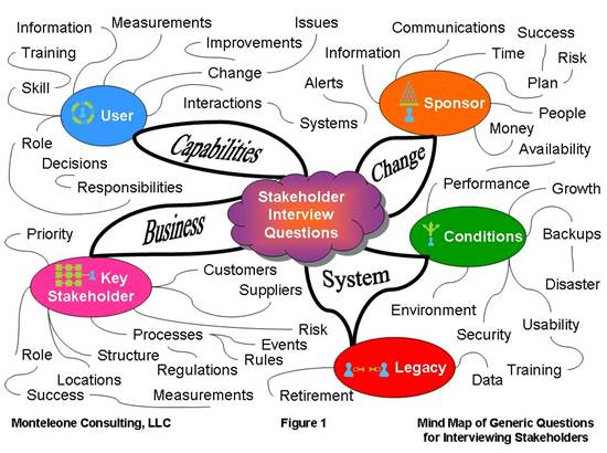 Generic Questions for Interviewing Stakeholders \u003e Business Analyst