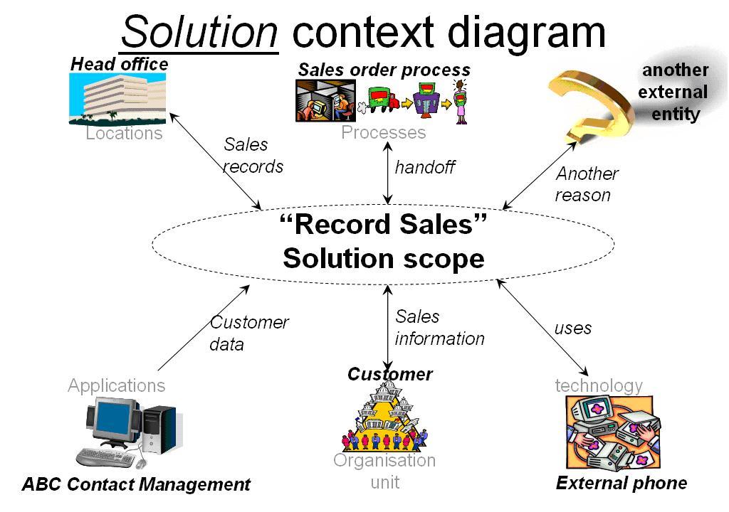 The Benefits of Business Analysis \u003e Business Analyst Community - project analysis