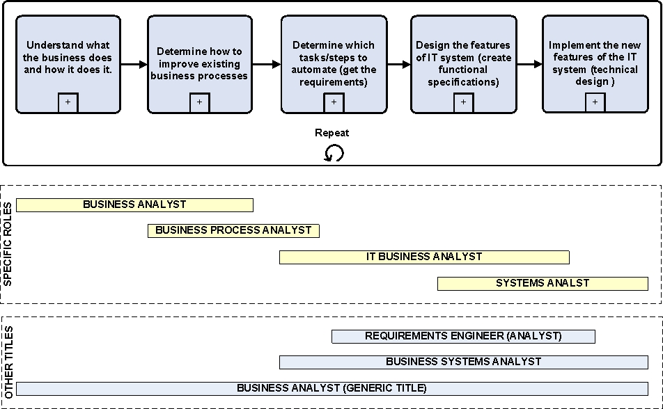 Roles of the Business Analyst Modern Analyst